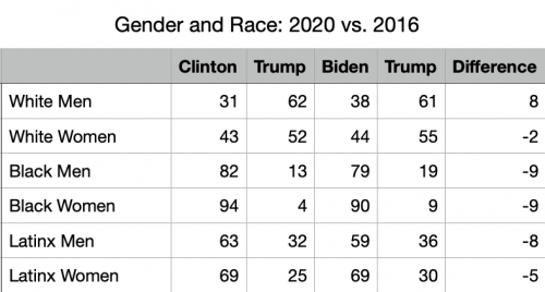 2020 Vote Difference Gender and Race