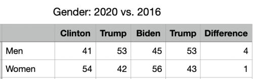 2020 Vote Difference Gender