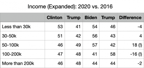2020 Vote Difference Income Expanded