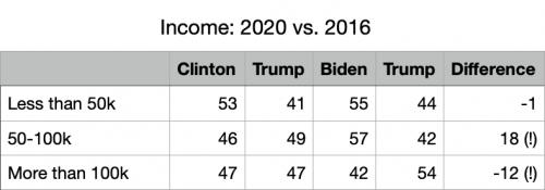 2020 Vote Difference Income