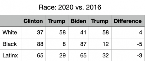 2020 Vote Difference Race