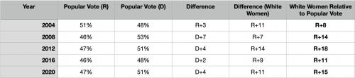 Voting Among White Women 2020 Detailed