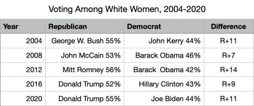 Voting Among White Women 2020